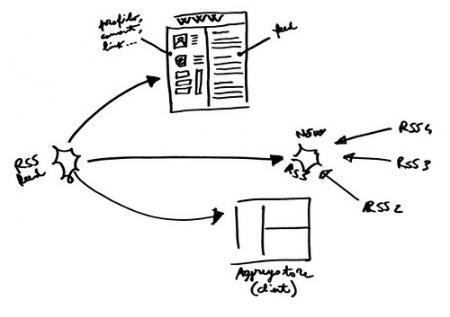 Как быстро писать статьи для блога